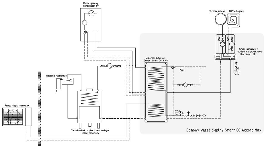 Jak podłączyć kominek i pompę ciepła monoblok z kotłem gazowym?