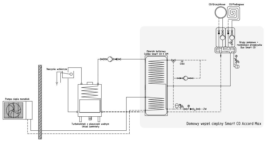 Jak podłączyć kominek i pompę monoblok?