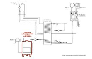 Turbokominek UO + gaz + bufor ciepła