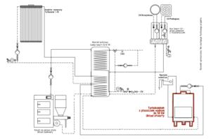 Turbokominek UO kocioł UZ solar bufor ciepła