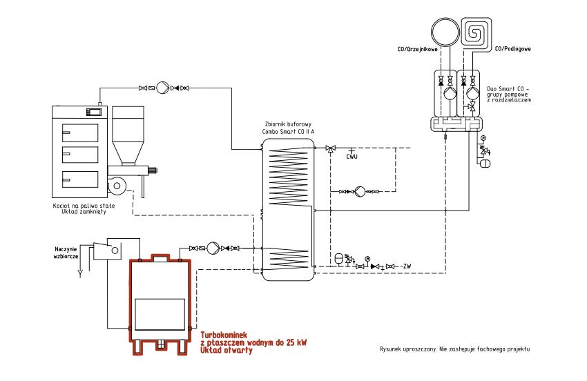 Turbokominek UO + kocioł na paliwo stałe UZ + bufor ciepła