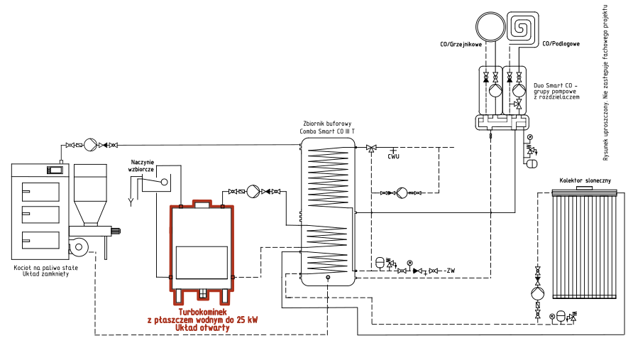 Turbokominek UO + kocioł na paliwo stałe UZ + kolektor słoneczny + bufor ciepła