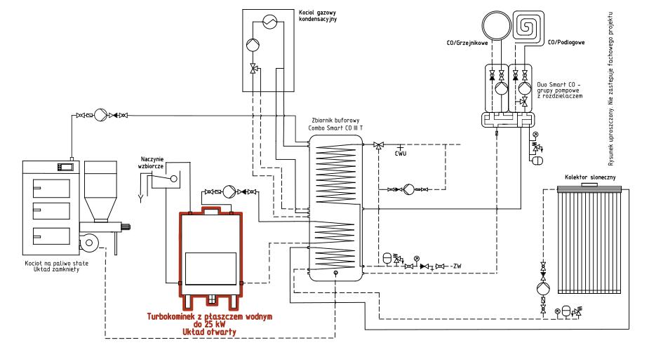Turbokominek UO + kocioł na paliwo stałe UZ + kolektor słoneczny + przyłącze gazowe + bufor ciepła