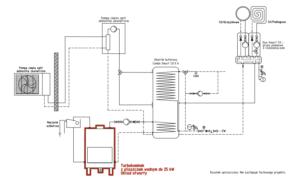 Turbokominek UO + pompa split + bufor ciepła
