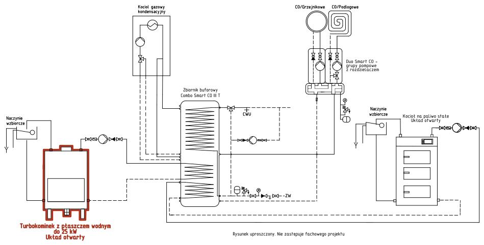 Turbokominek UO + przyłącze gazowe + kocioł na paliwo stałe UO + bufor ciepła