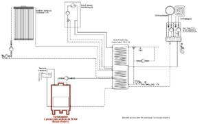 Turbokominek UO + kolektor słoneczny + gaz + bufor ciepła