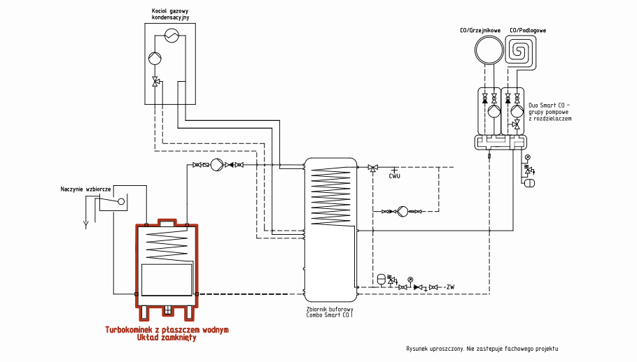 Turbokominek UZ + kocioł gazowy + bufor ciepła