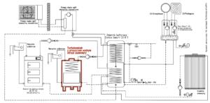 Turbokominek UZ + kocioł UO + kolektor słoneczny + pompa ciepła split + bufor ciepła