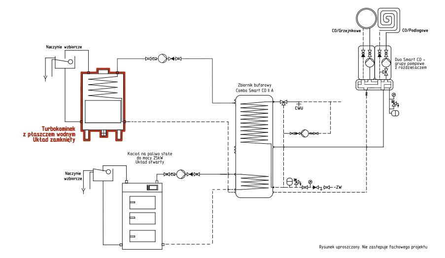 Turbokominek UZ+ kocioł na paliwo stałe UO + bufor ciepła