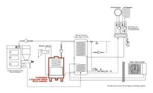 Turbokominek UZ + pompa ciepła monoblok + kocioł na paliwo stałe UZ + bufor ciepła