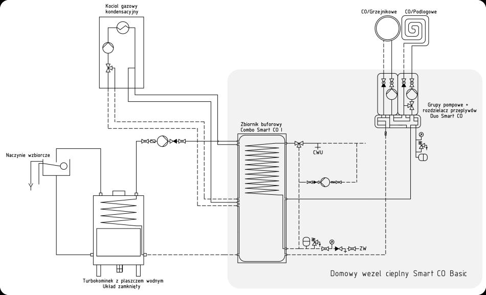 Jak podłączyć kominek i kocioł gazowy?